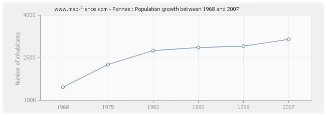Population Pannes