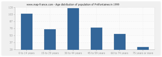 Age distribution of population of Préfontaines in 1999