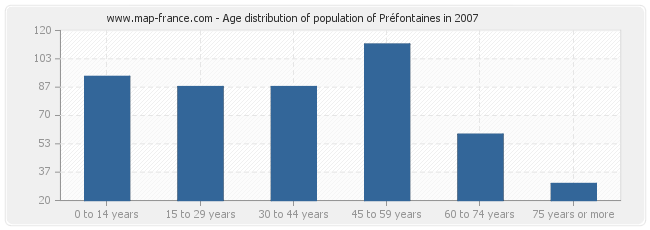 Age distribution of population of Préfontaines in 2007