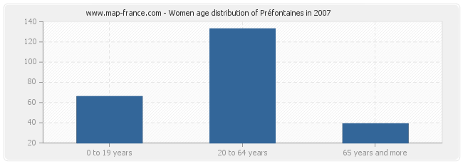 Women age distribution of Préfontaines in 2007