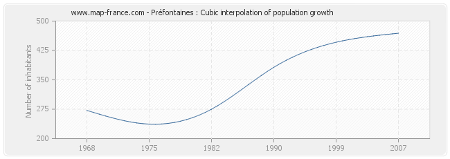 Préfontaines : Cubic interpolation of population growth