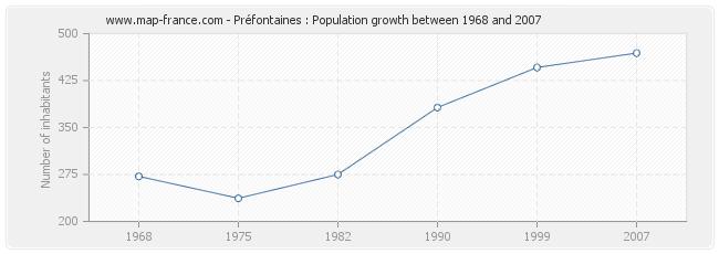 Population Préfontaines