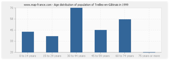 Age distribution of population of Treilles-en-Gâtinais in 1999