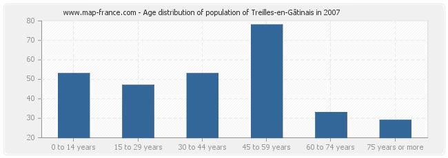 Age distribution of population of Treilles-en-Gâtinais in 2007