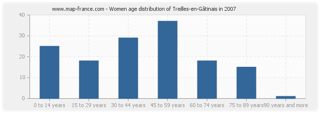 Women age distribution of Treilles-en-Gâtinais in 2007