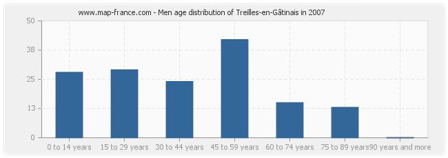 Men age distribution of Treilles-en-Gâtinais in 2007