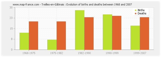 Treilles-en-Gâtinais : Evolution of births and deaths between 1968 and 2007