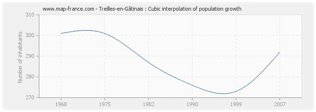 Treilles-en-Gâtinais : Cubic interpolation of population growth