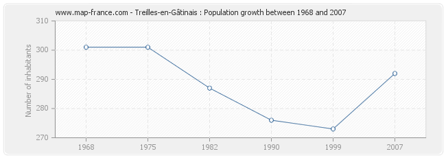 Population Treilles-en-Gâtinais