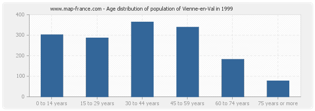 Age distribution of population of Vienne-en-Val in 1999