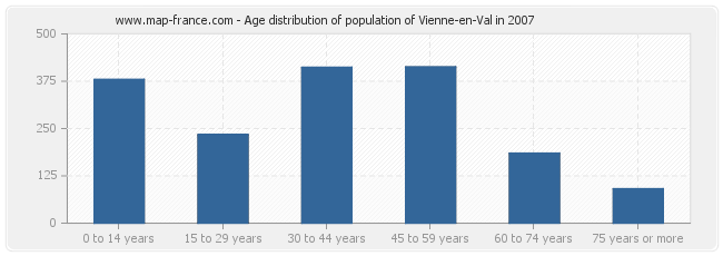 Age distribution of population of Vienne-en-Val in 2007