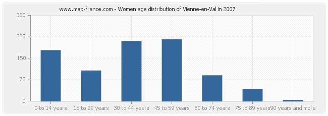 Women age distribution of Vienne-en-Val in 2007