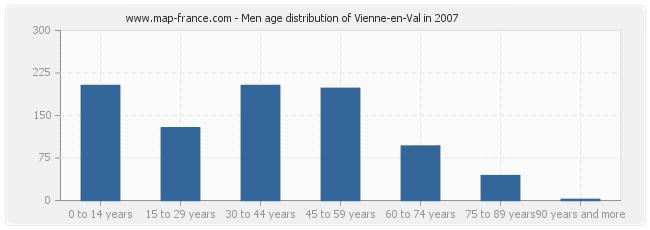 Men age distribution of Vienne-en-Val in 2007