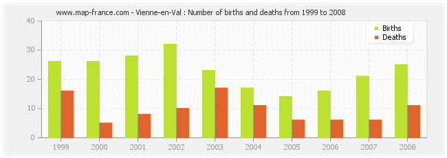 Vienne-en-Val : Number of births and deaths from 1999 to 2008