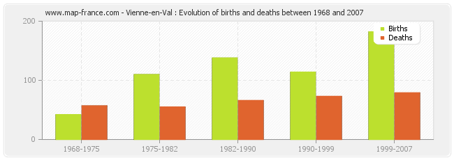 Vienne-en-Val : Evolution of births and deaths between 1968 and 2007