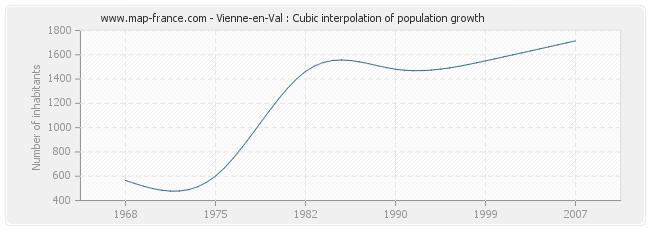 Vienne-en-Val : Cubic interpolation of population growth