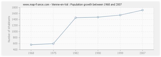 Population Vienne-en-Val