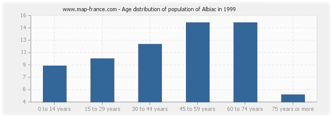 Age distribution of population of Albiac in 1999