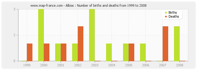 Albiac : Number of births and deaths from 1999 to 2008