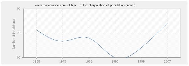 Albiac : Cubic interpolation of population growth
