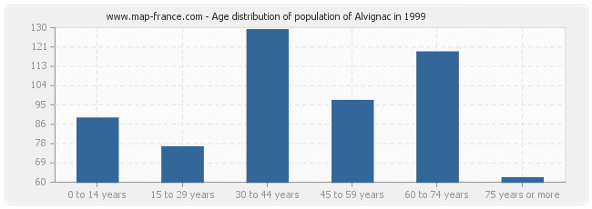Age distribution of population of Alvignac in 1999