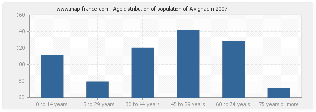 Age distribution of population of Alvignac in 2007