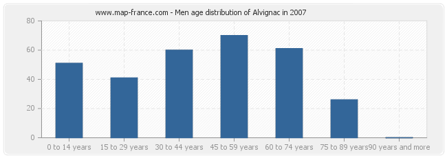 Men age distribution of Alvignac in 2007