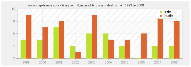 Alvignac : Number of births and deaths from 1999 to 2008