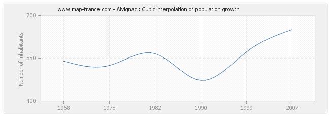 Alvignac : Cubic interpolation of population growth
