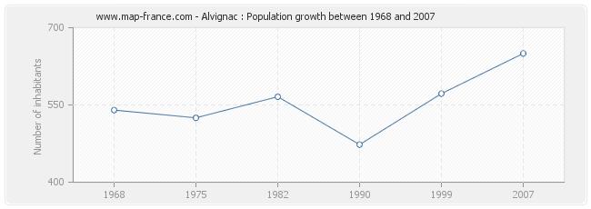 Population Alvignac