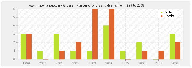 Anglars : Number of births and deaths from 1999 to 2008