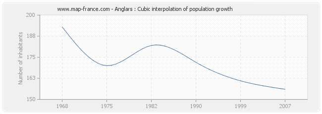 Anglars : Cubic interpolation of population growth