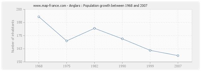 Population Anglars