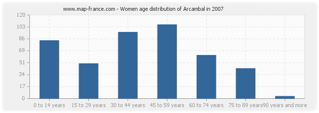 Women age distribution of Arcambal in 2007