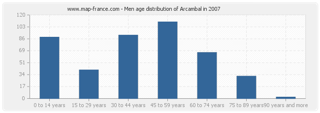 Men age distribution of Arcambal in 2007