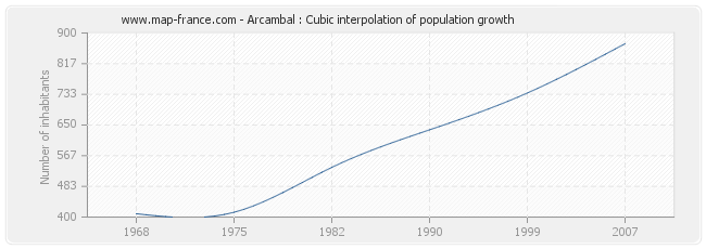 Arcambal : Cubic interpolation of population growth