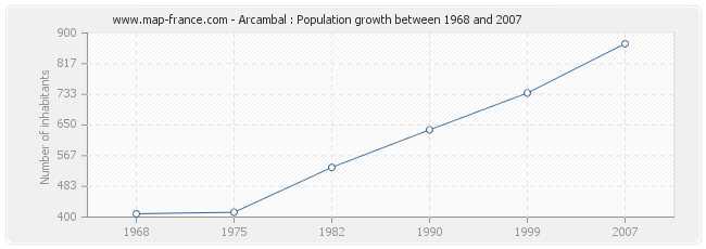 Population Arcambal