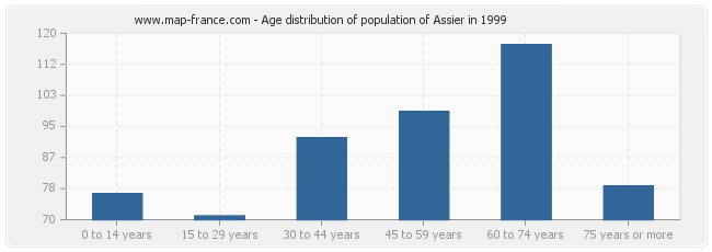 Age distribution of population of Assier in 1999