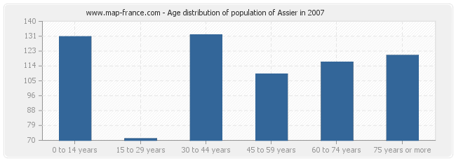 Age distribution of population of Assier in 2007