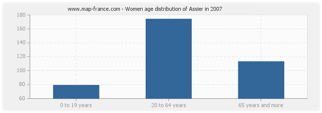 Women age distribution of Assier in 2007
