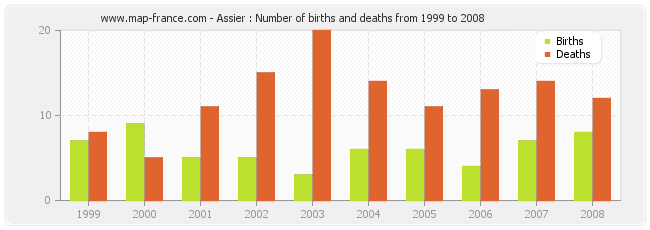 Assier : Number of births and deaths from 1999 to 2008