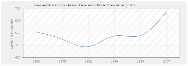 Assier : Cubic interpolation of population growth
