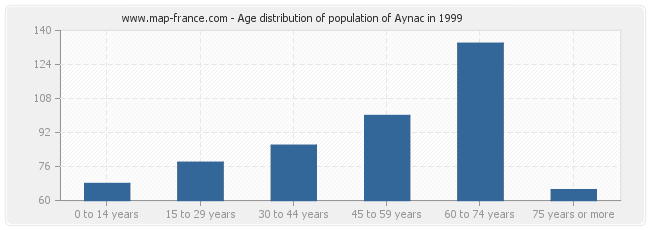 Age distribution of population of Aynac in 1999