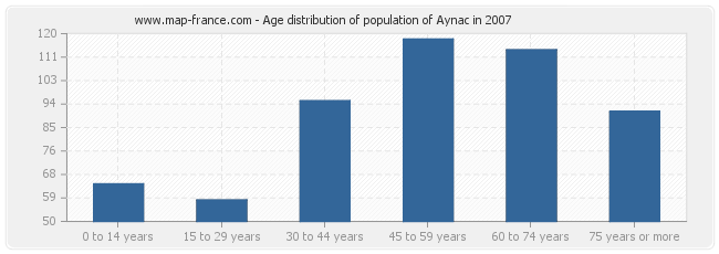 Age distribution of population of Aynac in 2007