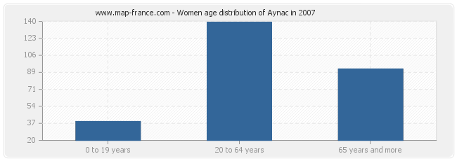 Women age distribution of Aynac in 2007