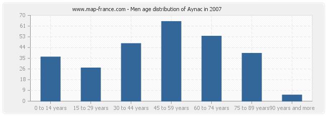 Men age distribution of Aynac in 2007