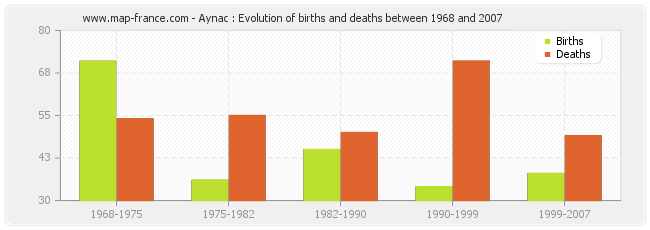 Aynac : Evolution of births and deaths between 1968 and 2007