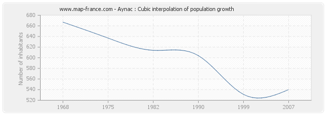 Aynac : Cubic interpolation of population growth