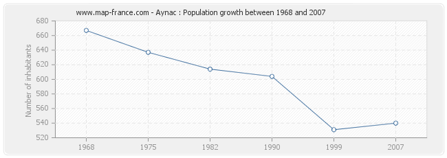 Population Aynac