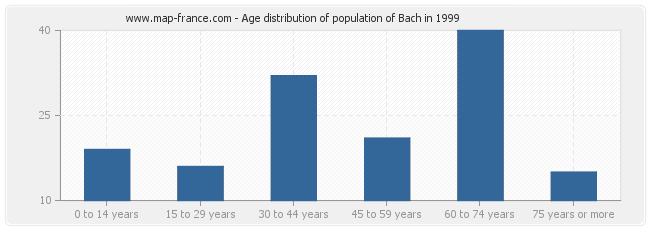 Age distribution of population of Bach in 1999